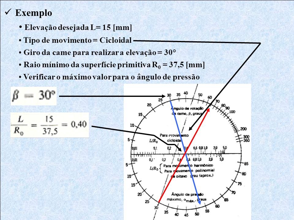 Elevação desejada L= 15 [mm]